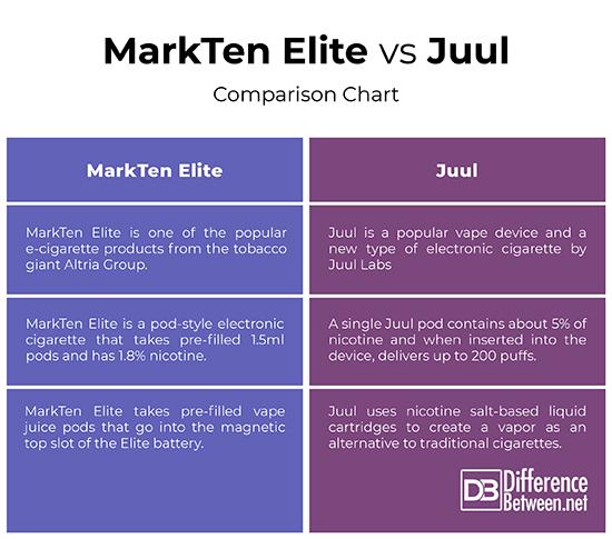 Difference Between MarkTen Elite and Juul | Difference Between