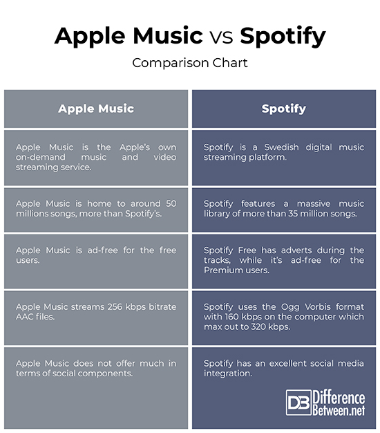 Difference Between Apple Music and Spotify | Difference Between