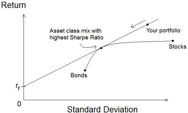 Difference Between Beta and Standard Deviation