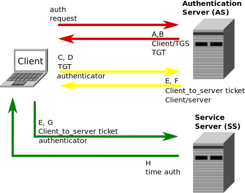 Difference Between NTLM and Kerberos