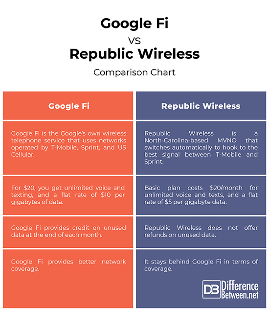 difference between google fi and republic wireless difference between. Black Bedroom Furniture Sets. Home Design Ideas