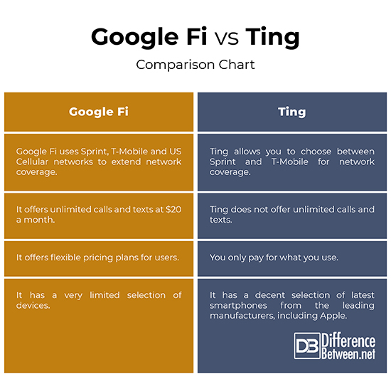 Difference Between Google Fi and Ting | Difference Between