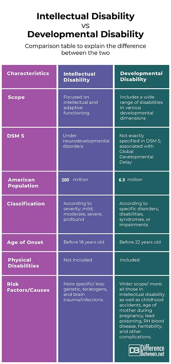 Intellectual-Disability-vs-Developmental-Disability
