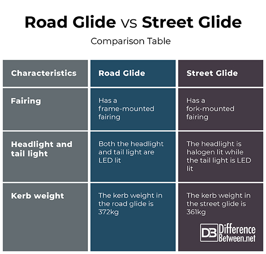 Difference Between Road Glide and Street Glide | Difference