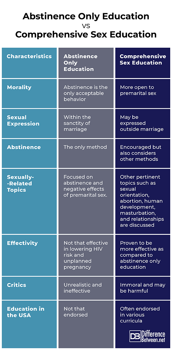 abstinence education vs comprehensive sex education in Middlesbrough