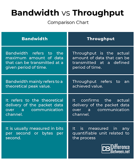 Difference Between Bandwidth and Throughput | Difference Between