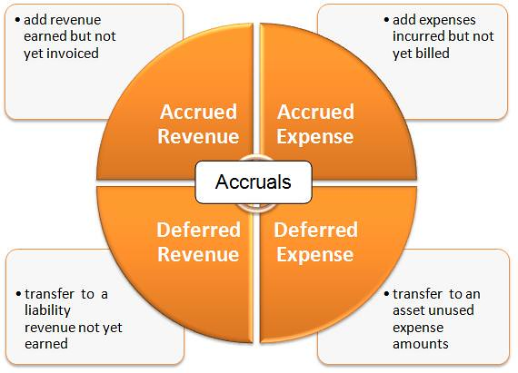 Difference Between Accruals and Deferrals