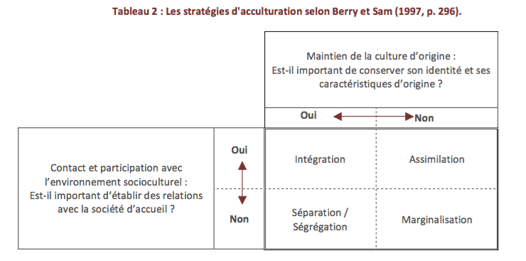 Difference Between Acculturation and Assimilation