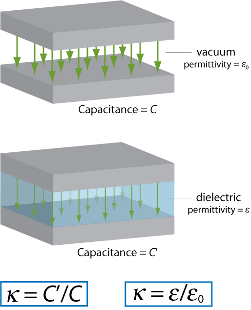 Difference Between Dielectric constant and Frequency