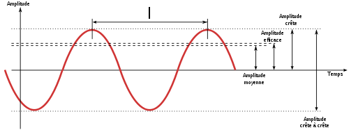 Difference Between Magnitude and Amplitude