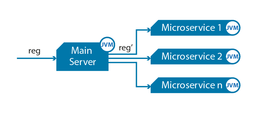 Difference Between Microservices and SOA