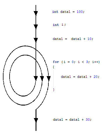 Difference between For and While Loop