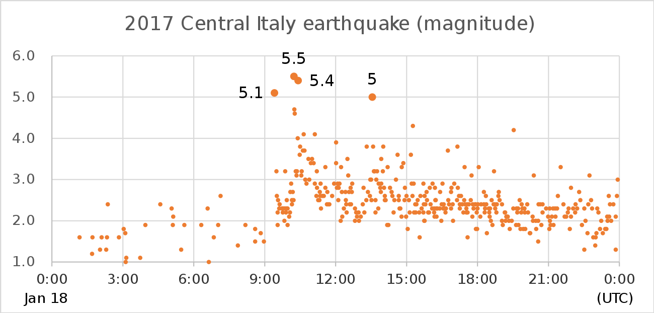 Difference between Magnitude vs. Intensity