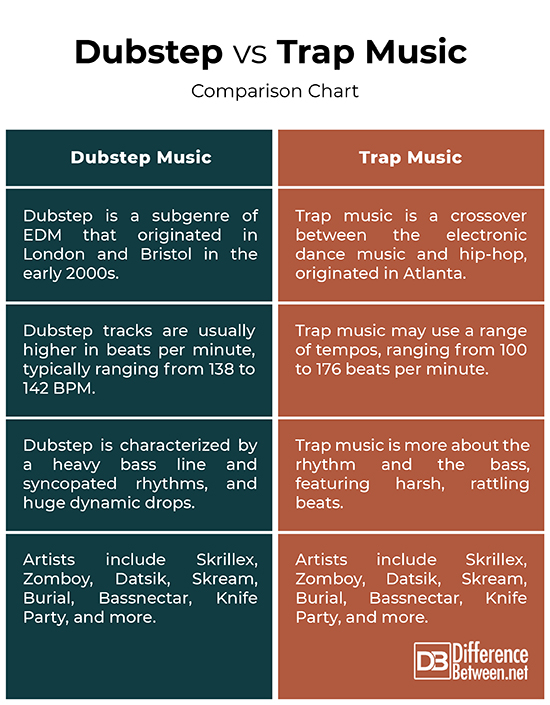 Difference Between Dubstep Music and Trap Music | Difference