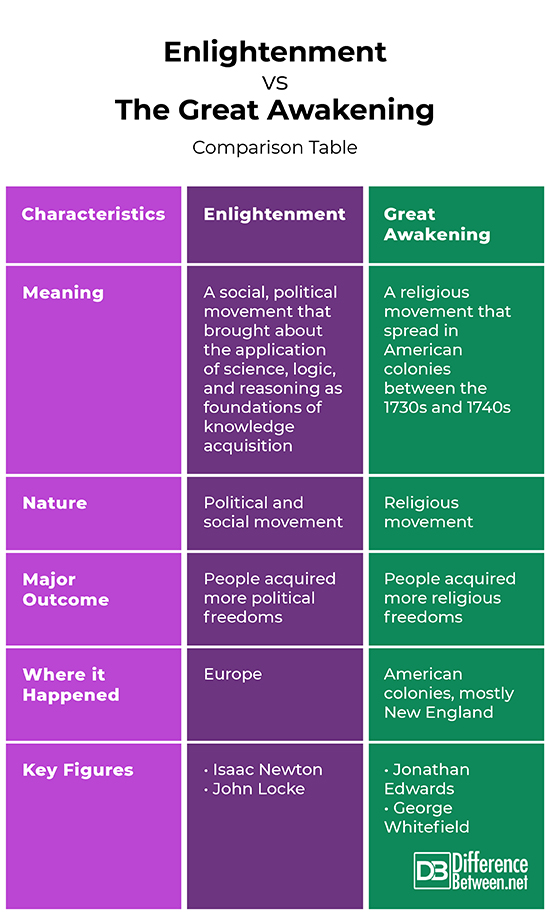 difference between enlightenment and great awakening