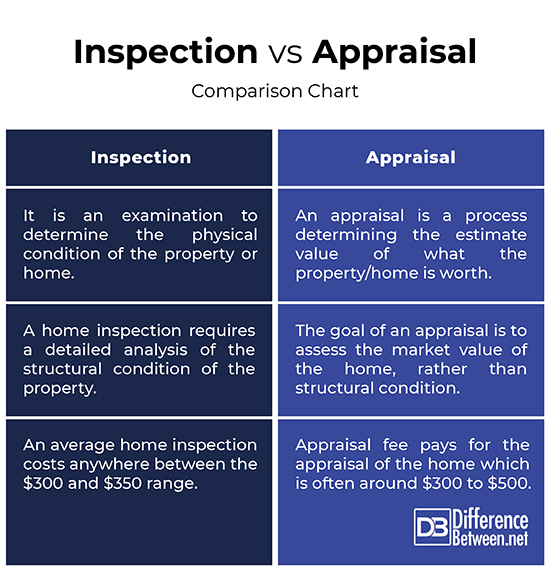 Lender Appraisals: Difference Between Inspection And Appraisal