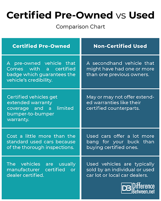 Certified Used Cars >> Difference Between Certified Pre Owned And Used Difference
