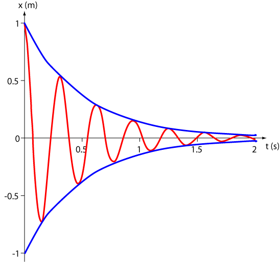 Difference Between Damped and Undamped Oscillations
