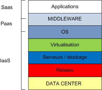 Difference Between IaaS and PaaS