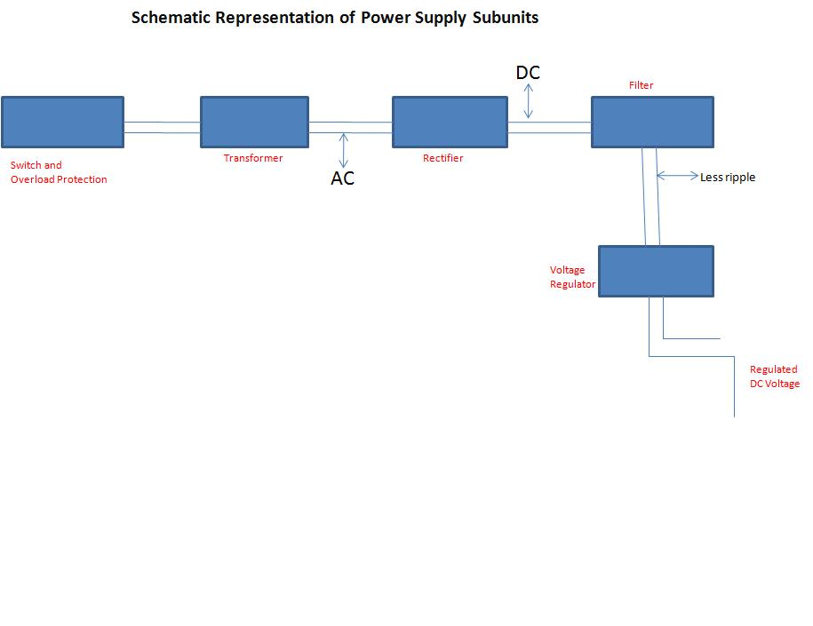 Difference Between Regulated and Unregulated Power Supply