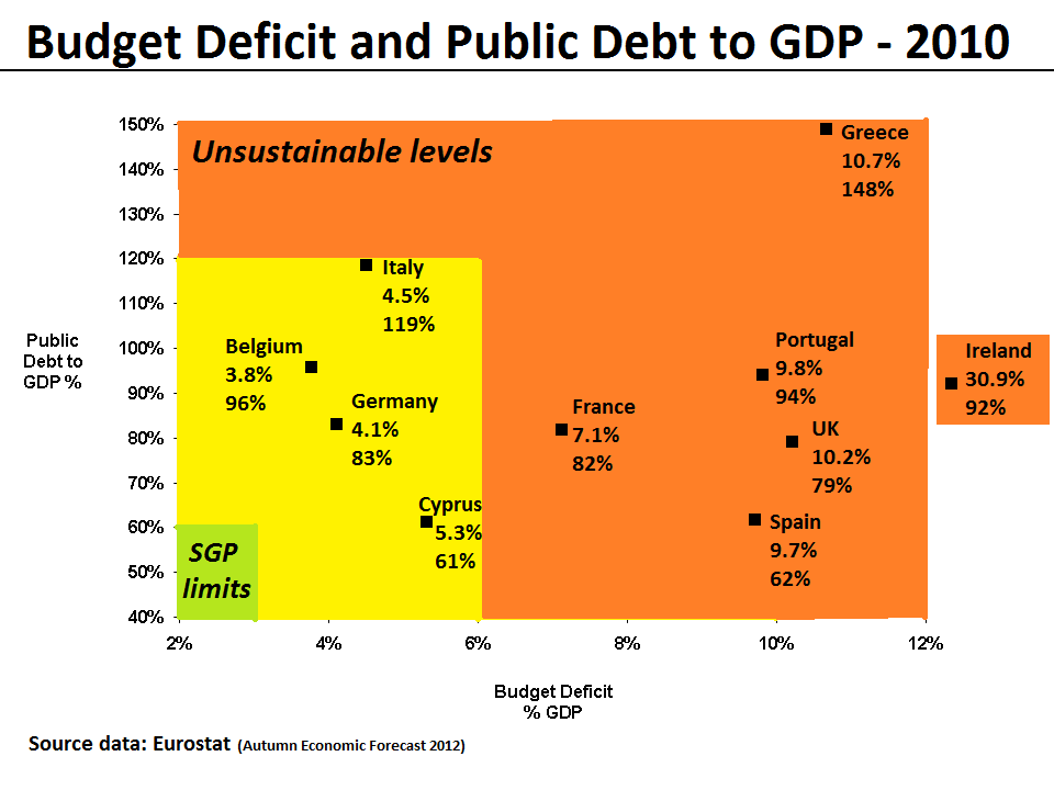 Difference Between Surplus and Deficit