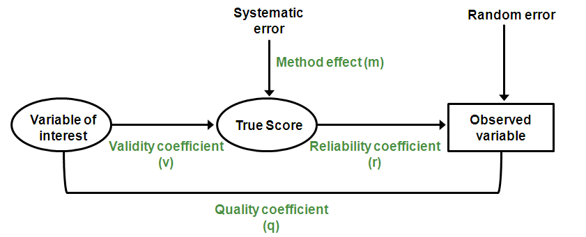 Difference Between Systematic and Random Error