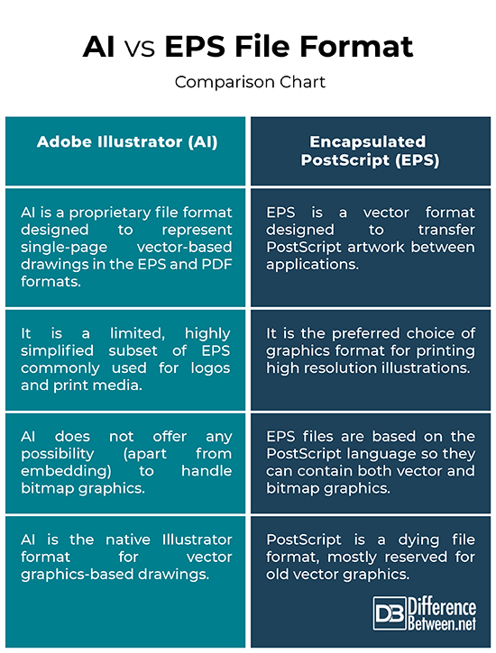 Difference Between Ai And Eps In Adobe Illustrator Difference Between
