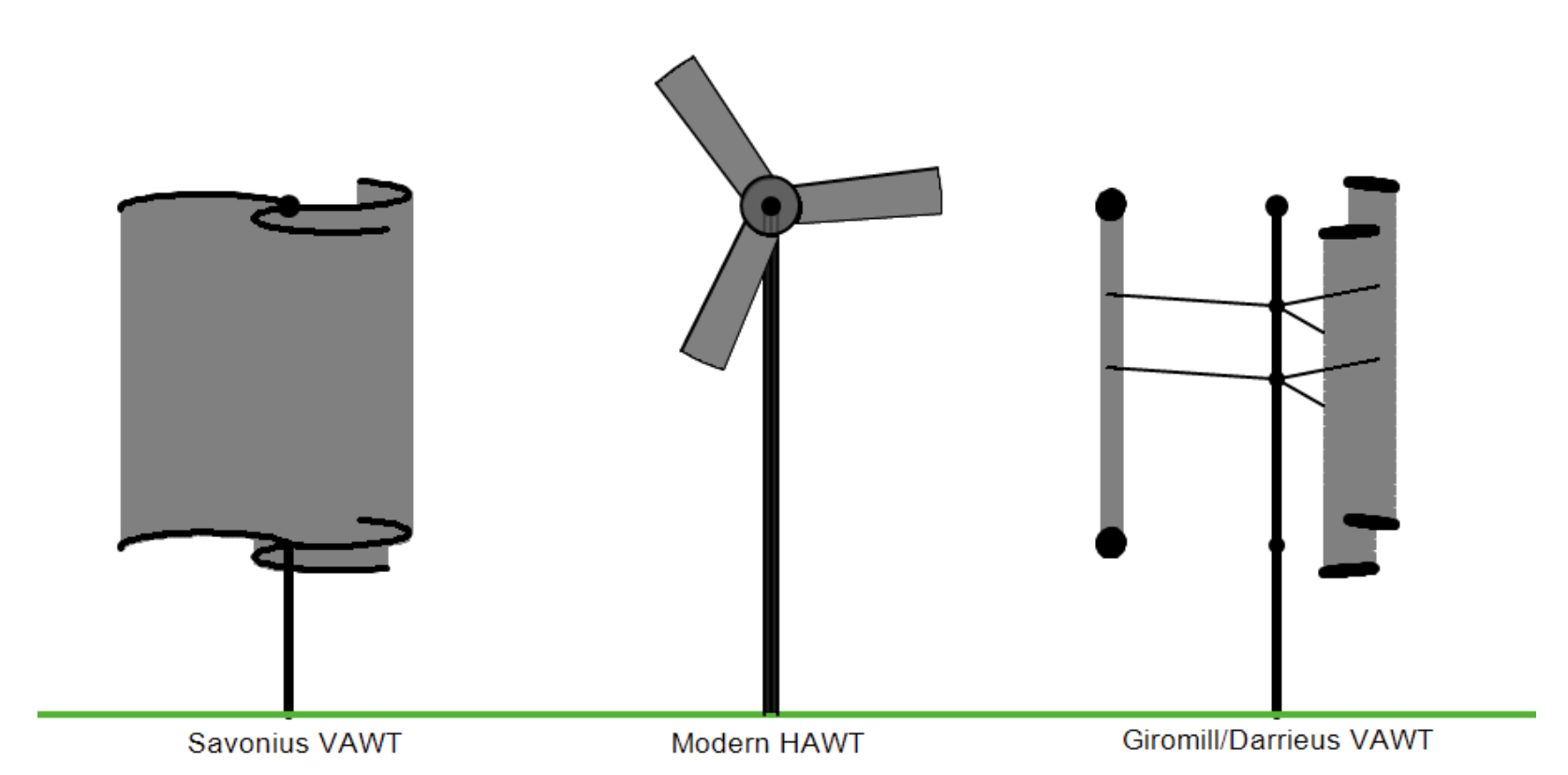Difference Between Horizontal and Vertical Axis Wind Turbine
