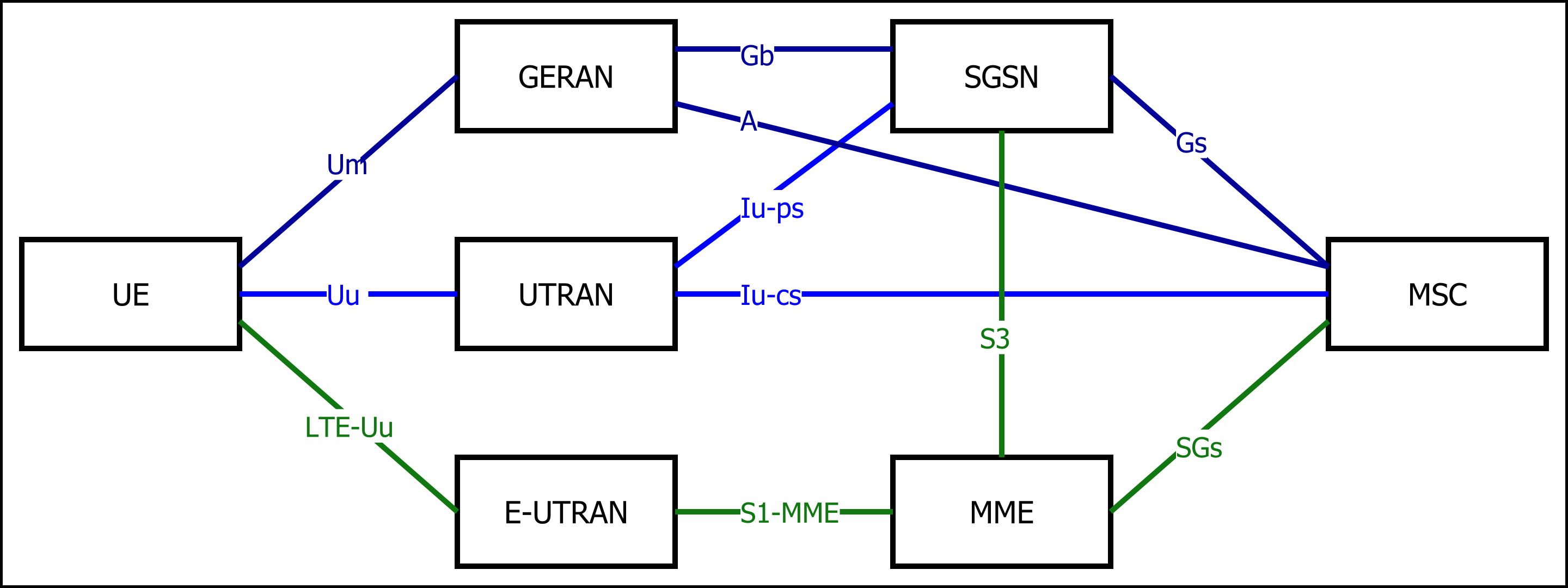 Difference Between NB-IoT and LTE-M