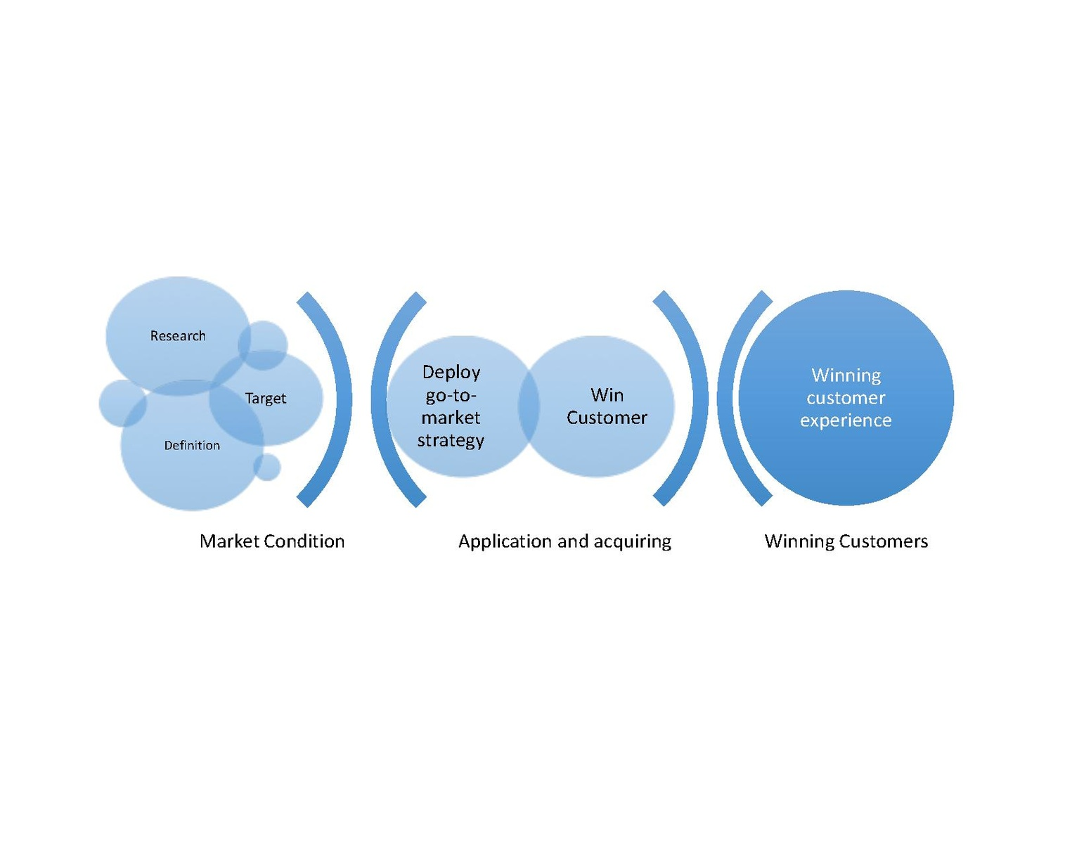 Difference Between Vertical Marketing System and Horizontal Marketing System