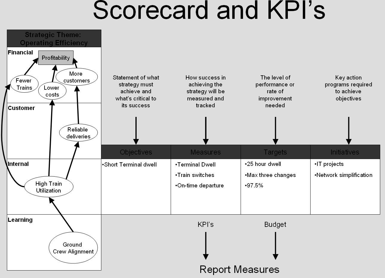 Difference between Dashboard and Scorecard