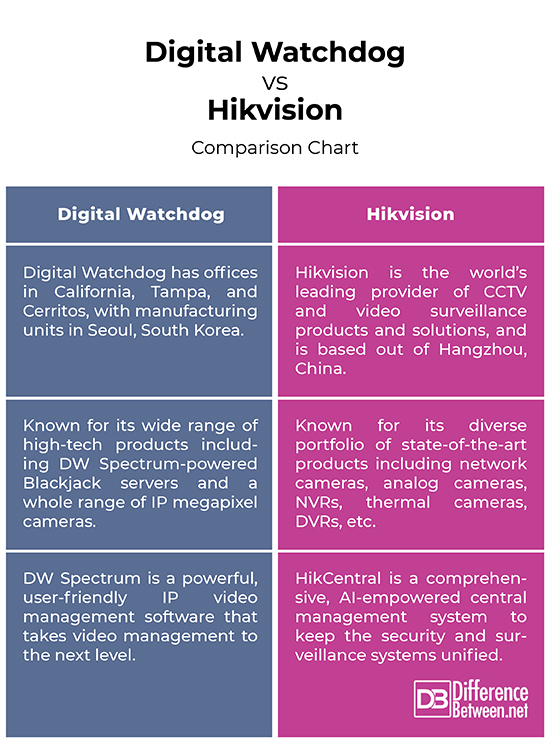 Difference Between Digital Watchdog and Hikvision Difference