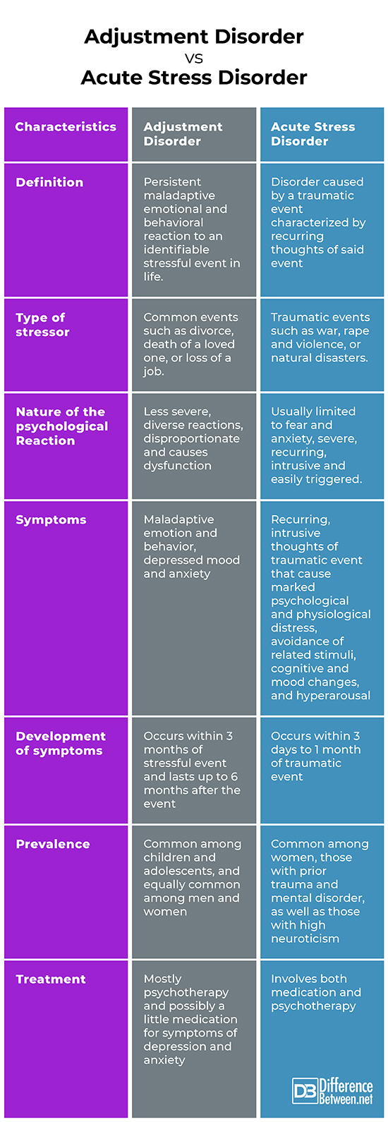 Difference Between Adjustment Disorder and Acute Stress ...