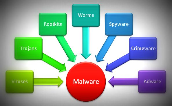 Difference Between APT and Most Malware