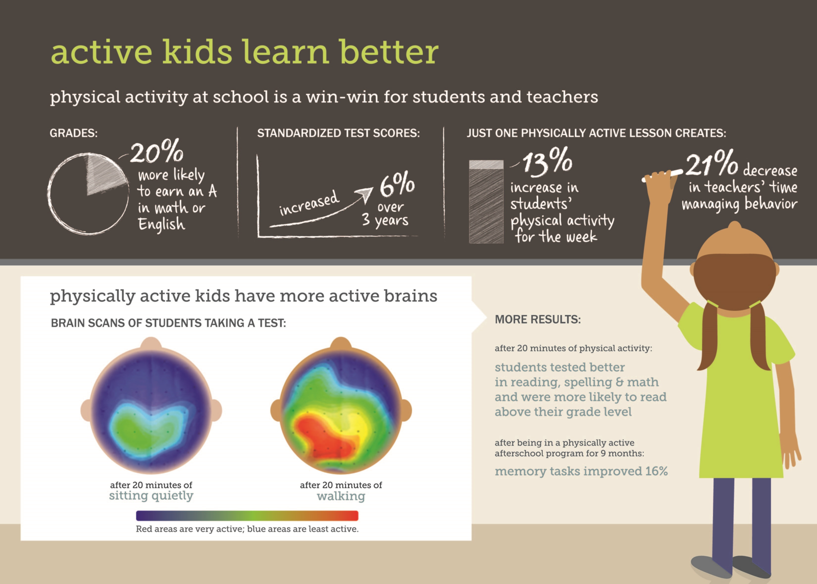 Difference Between Active Learning and Passive Learning