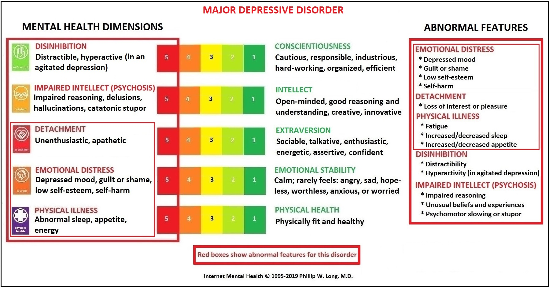 Difference Between Adjustment Disorder and MDD