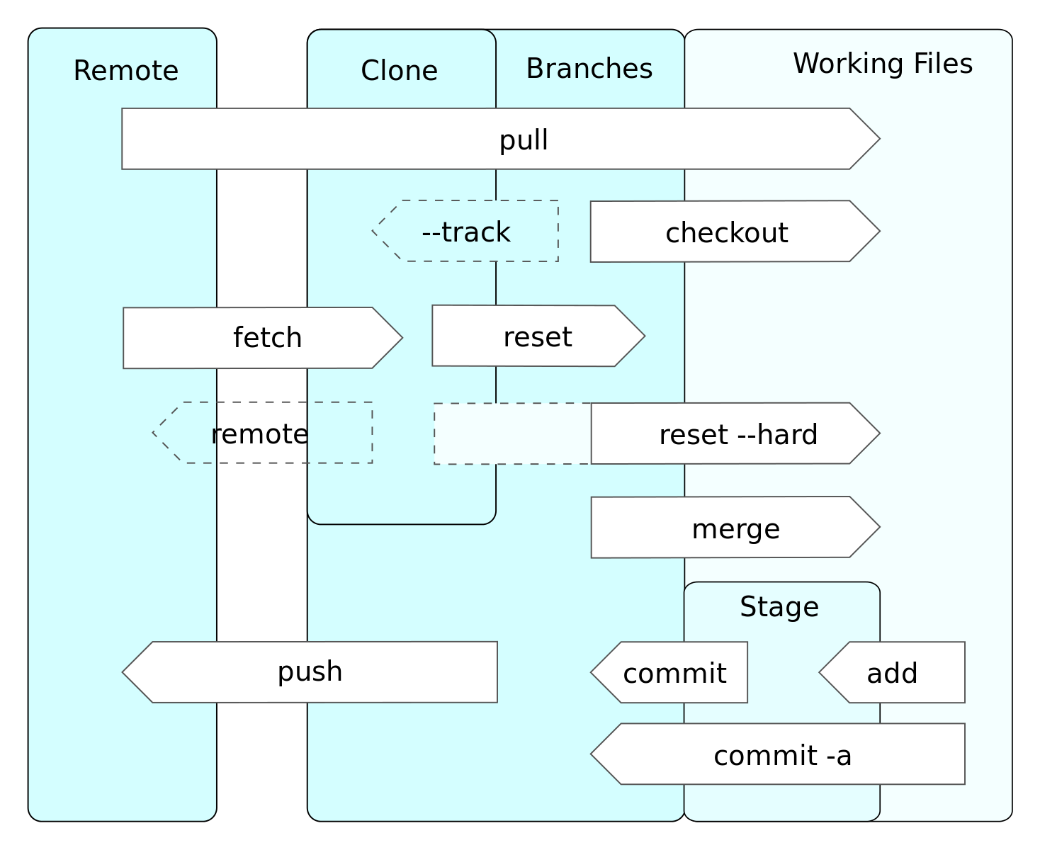 Difference Between Commit and Push
