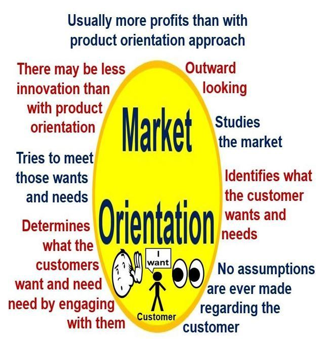 Difference Product Orientation and Market Orientation