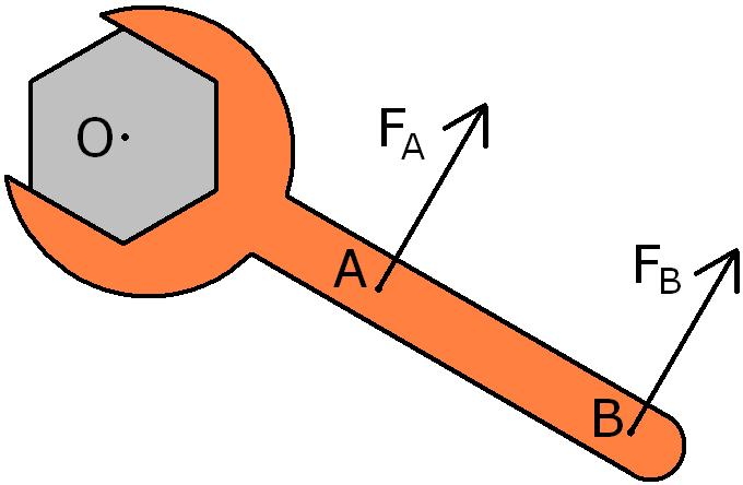Difference between Torque and Force