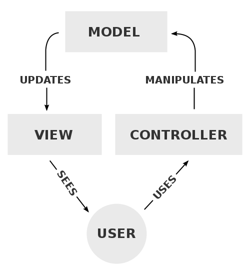 Difference Between MVC and MVVM