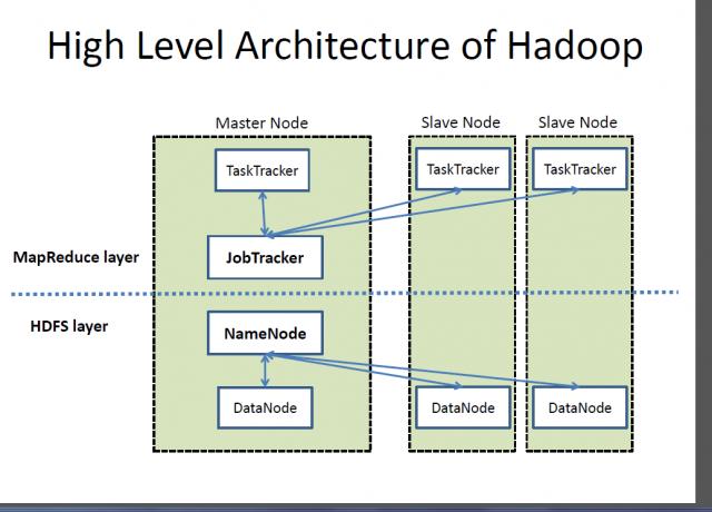 Difference Between Elasticsearch and Hadoop