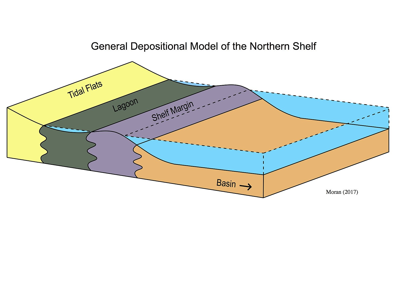 Difference Between Erosion and Deposition