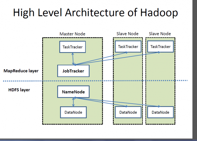 Difference Between Hadoop and Cassandra