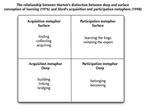 Difference Between Deep Learning and Surface Learning