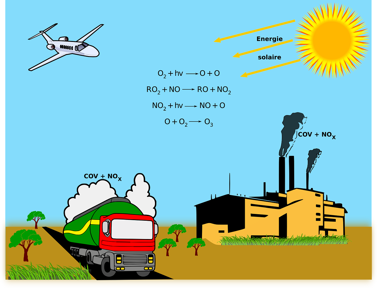 Difference Between Green Chemistry and Environmental Chemistry