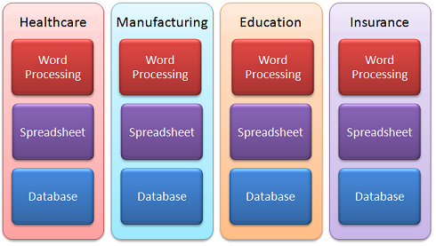 Difference Between Horizontal and Vertical Market Software
