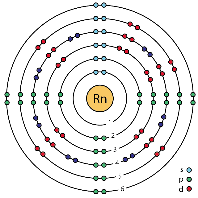 Difference Between Radon and Radiation