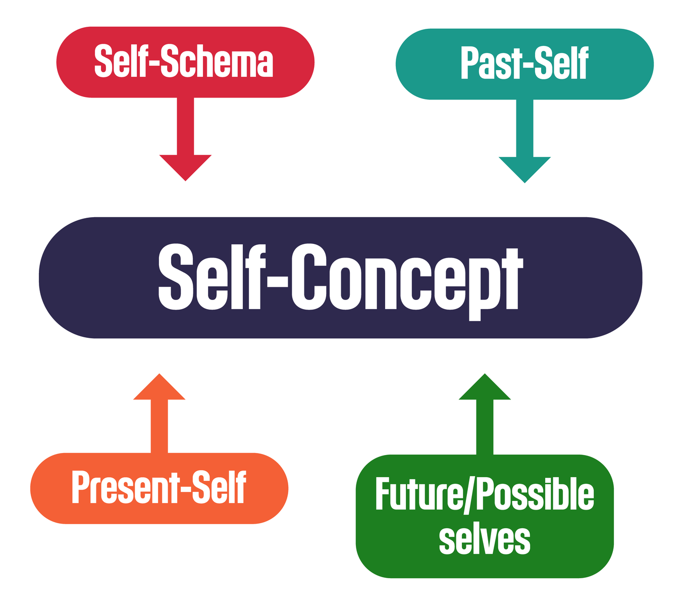 Difference Between Self-Concept and Self-Esteem