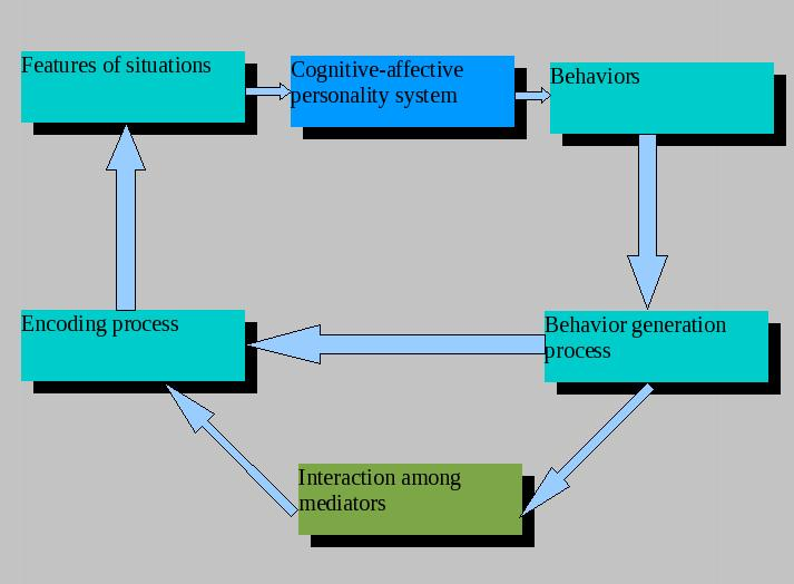 Difference Between Social Cognitive Theory and Social Learning Theory