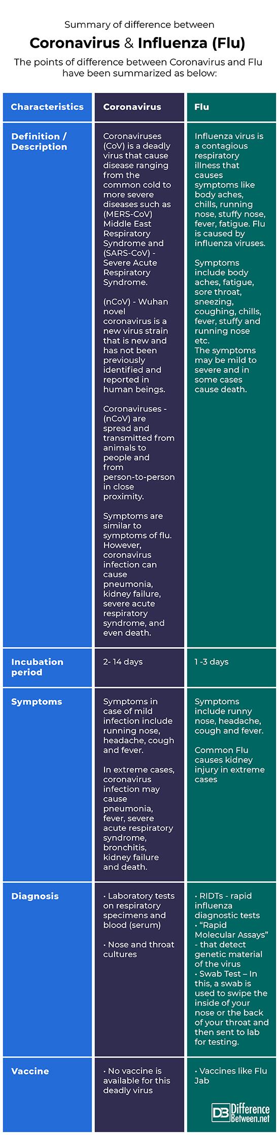Coronavirus and Flu
